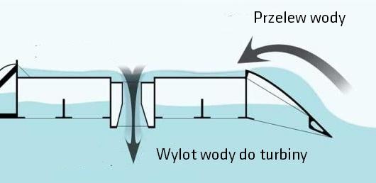 Elektrownia falowa - hydrauliczna