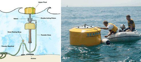 Elektrownia falowa - pływak