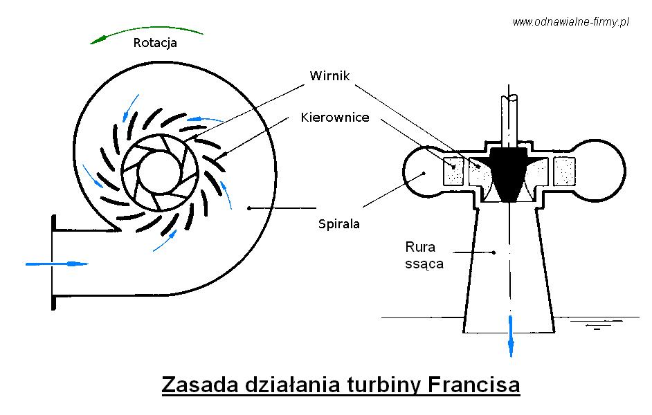 Turbina francisa - zasada działania