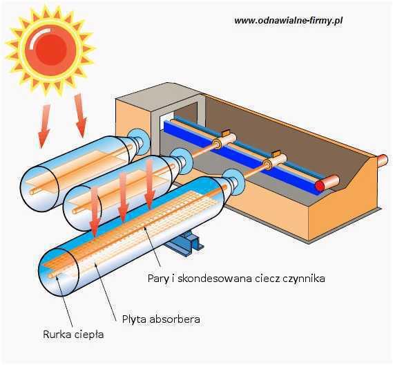 Kolektory słoneczne próżniowe budowa i zasada działania