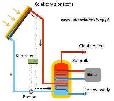 Instalacja kolektorów słonecznych - schemat i zasada działania